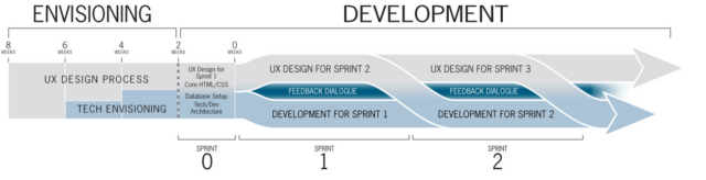 Digital Experience Design Process