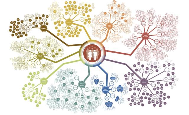 Digital Ecosystem Proliferation